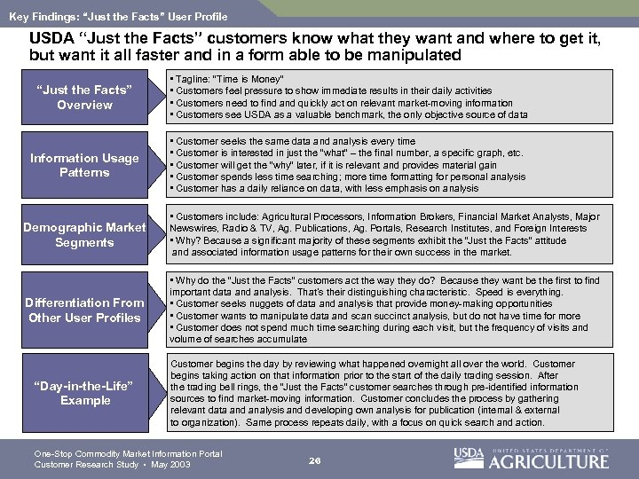 "Key Findings: ""Just the Facts"" User Profile USDA ""Just the Facts"" customers know what"