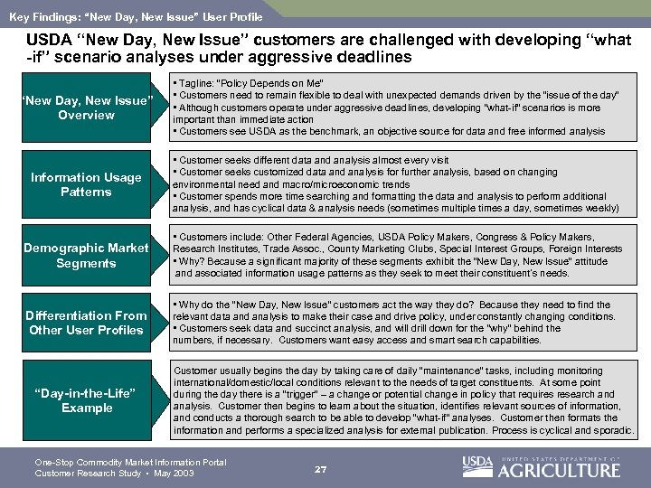 "Key Findings: ""New Day, New Issue"" User Profile USDA ""New Day, New Issue"" customers"