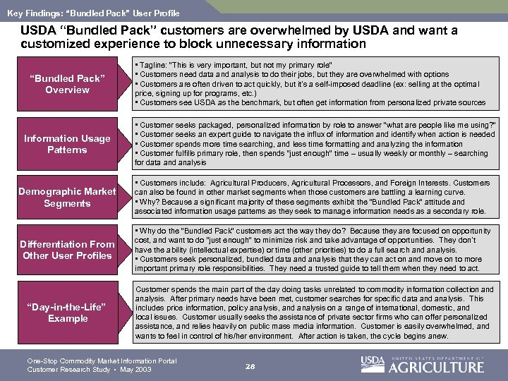 "Key Findings: ""Bundled Pack"" User Profile USDA ""Bundled Pack"" customers are overwhelmed by USDA"