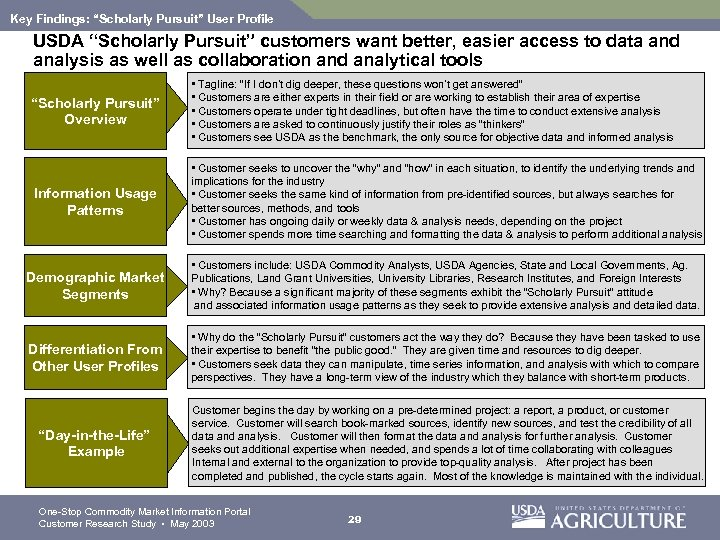 "Key Findings: ""Scholarly Pursuit"" User Profile USDA ""Scholarly Pursuit"" customers want better, easier access"