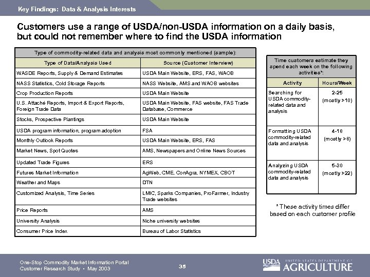 Key Findings: Data & Analysis Interests Customers use a range of USDA/non-USDA information on