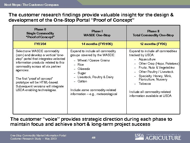 Next Steps: The Customer Compass The customer research findings provide valuable insight for the
