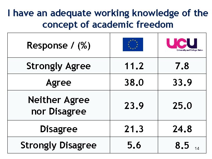 I have an adequate working knowledge of the concept of academic freedom Response /