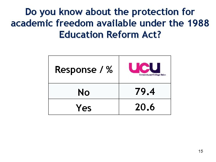 Do you know about the protection for academic freedom available under the 1988 Education