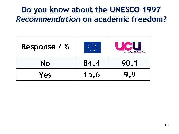 Do you know about the UNESCO 1997 Recommendation on academic freedom? Response / %