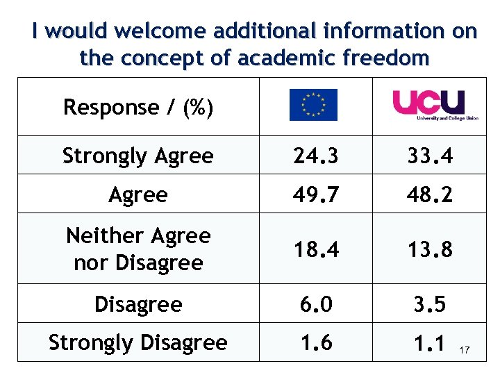I would welcome additional information on the concept of academic freedom Response / (%)