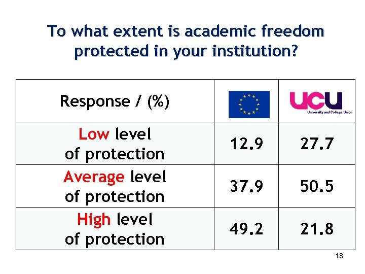 To what extent is academic freedom protected in your institution? Response / (%) Low