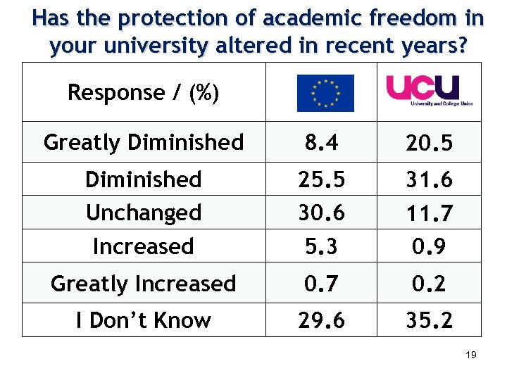 Has the protection of academic freedom in your university altered in recent years? Response