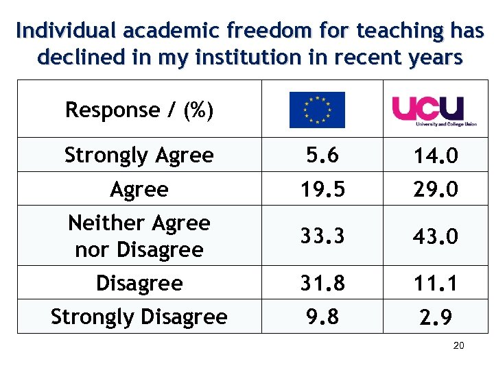 Individual academic freedom for teaching has declined in my institution in recent years Response