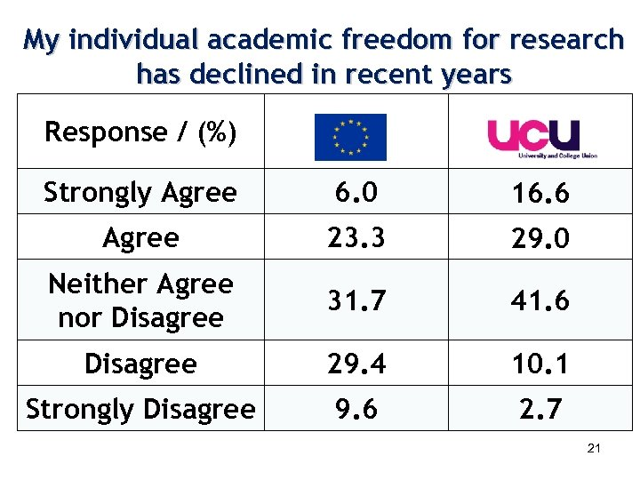 My individual academic freedom for research has declined in recent years Response / (%)