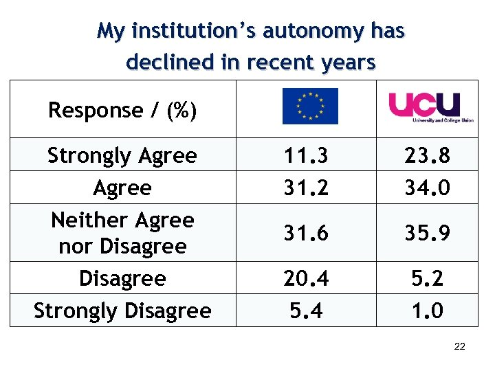 My institution's autonomy has declined in recent years Response / (%) Strongly Agree Neither