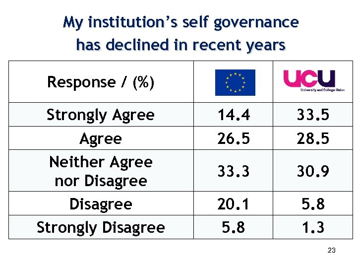My institution's self governance has declined in recent years Response / (%) Strongly Agree
