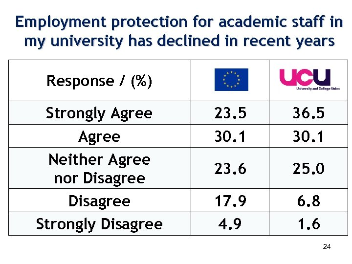 Employment protection for academic staff in my university has declined in recent years Response