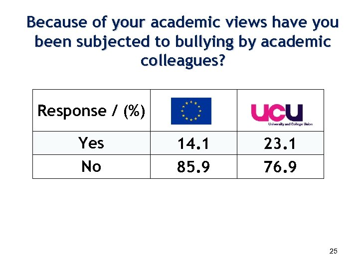 Because of your academic views have you been subjected to bullying by academic colleagues?