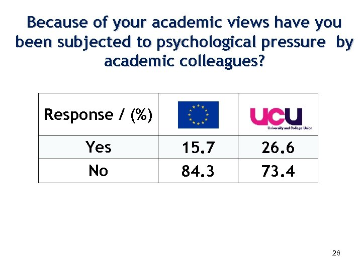 Because of your academic views have you been subjected to psychological pressure by academic