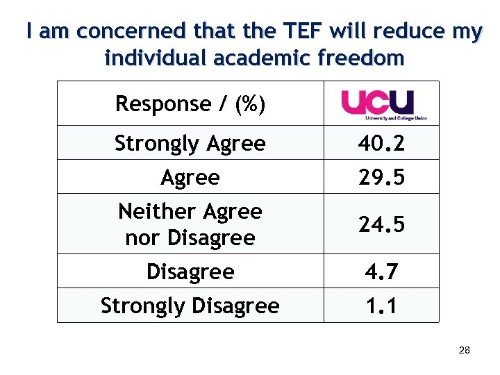 I am concerned that the TEF will reduce my individual academic freedom Response /
