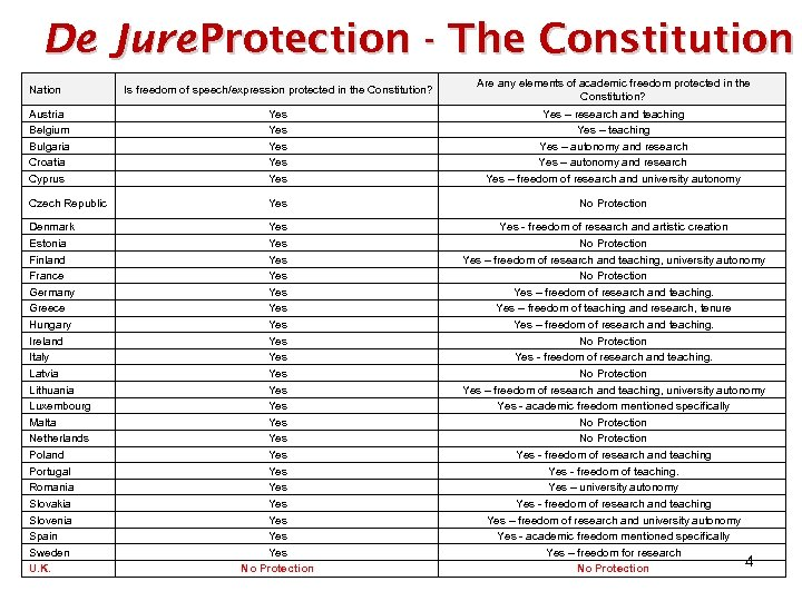 De Jure Protection - The Constitution Is freedom of speech/expression protected in the Constitution?
