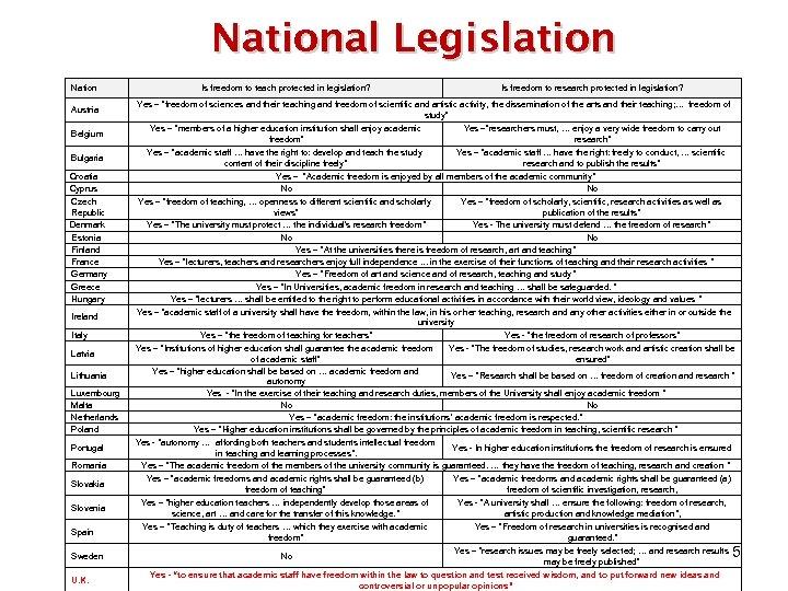 National Legislation Nation Austria Belgium Bulgaria Croatia Cyprus Czech Republic Denmark Estonia Finland France