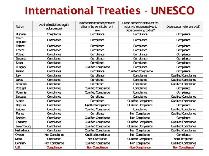 International Treaties - UNESCO 6