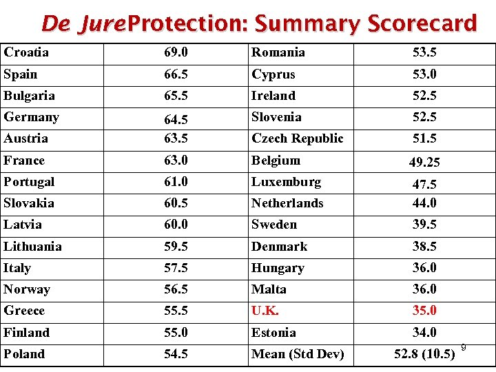 De Jure Protection: Summary Scorecard Croatia 69. 0 Romania 53. 5 Spain 66. 5