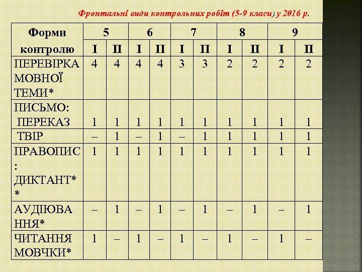 Фронтальні види контрольних робіт (5 -9 класи) у 2016 р. Форми контролю ПЕРЕВІРКА МОВНОЇ