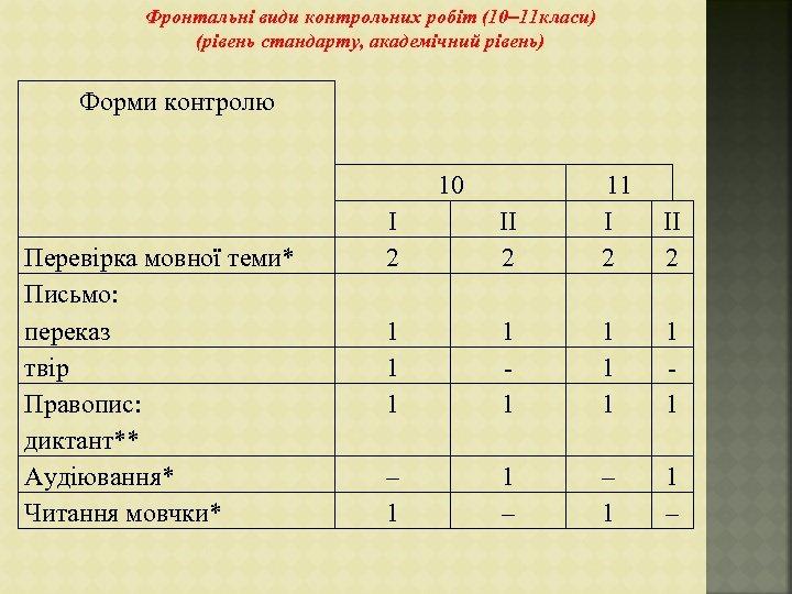Фронтальні види контрольних робіт (10– 11 класи) (рівень стандарту, академічний рівень) Форми контролю 10