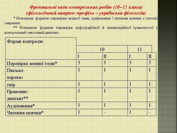 Фронтальні види контрольних робіт (10– 11 класи) (філологічний напрям: профіль – українська філологія) *