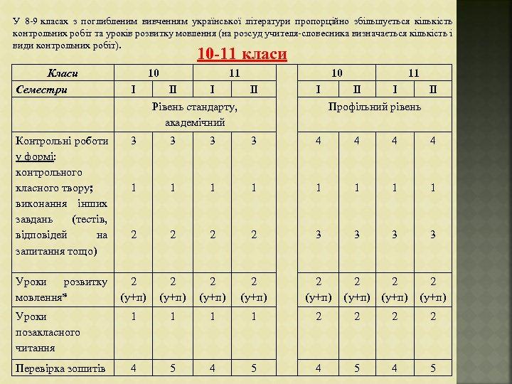 У 8 9 класах з поглибленим вивченням української літератури пропорційно збільшується кількість контрольних робіт