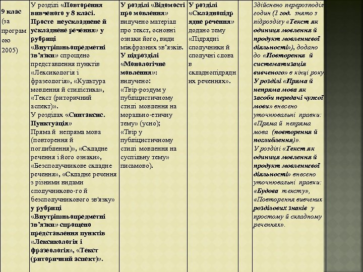 9 клас (за програм ою 2005) У розділі «Повторення вивченого у 8 класі. Просте