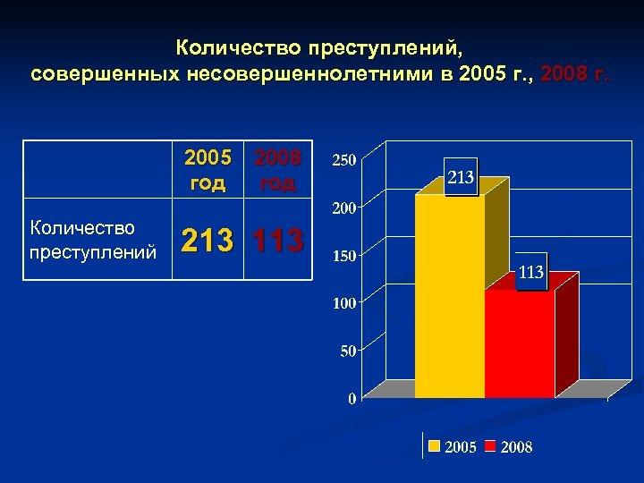 Количество преступлений, совершенных несовершеннолетними в 2005 г. , 2008 г. 2005 2008 год Количество