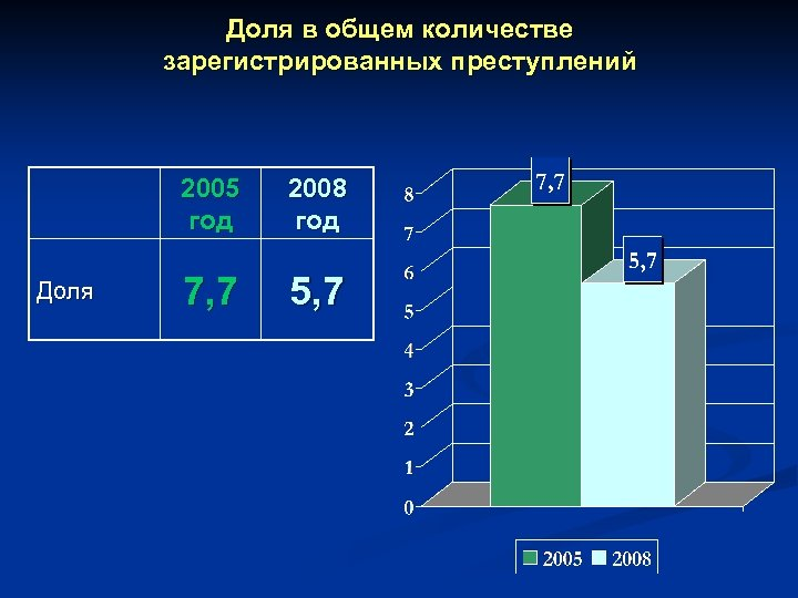 Доля в общем количестве зарегистрированных преступлений 2005 год Доля 2008 год 7, 7 5,
