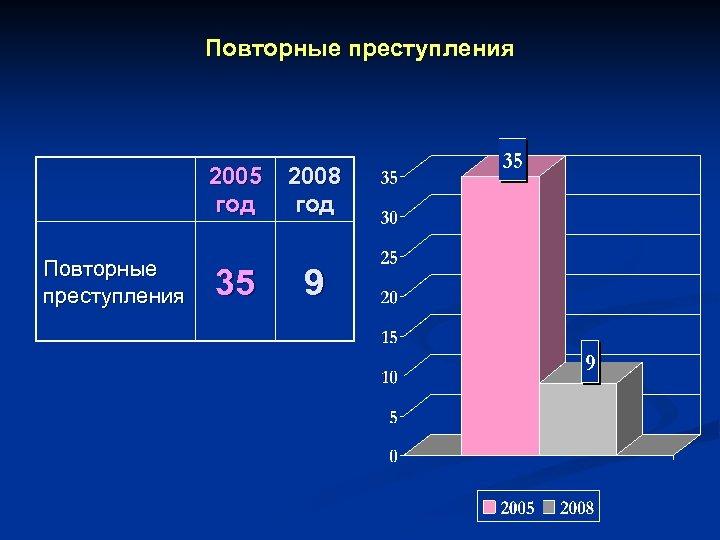 Повторные преступления 2005 год Повторные преступления 2008 год 35 9