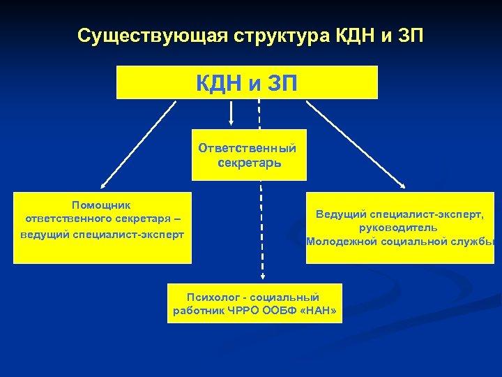 Существующая структура КДН и ЗП Ответственный секретарь Помощник ответственного секретаря – ведущий специалист-эксперт Ведущий