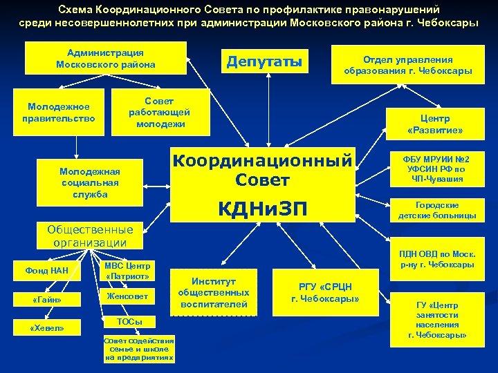Схема Координационного Совета по профилактике правонарушений среди несовершеннолетних при администрации Московского района г. Чебоксары