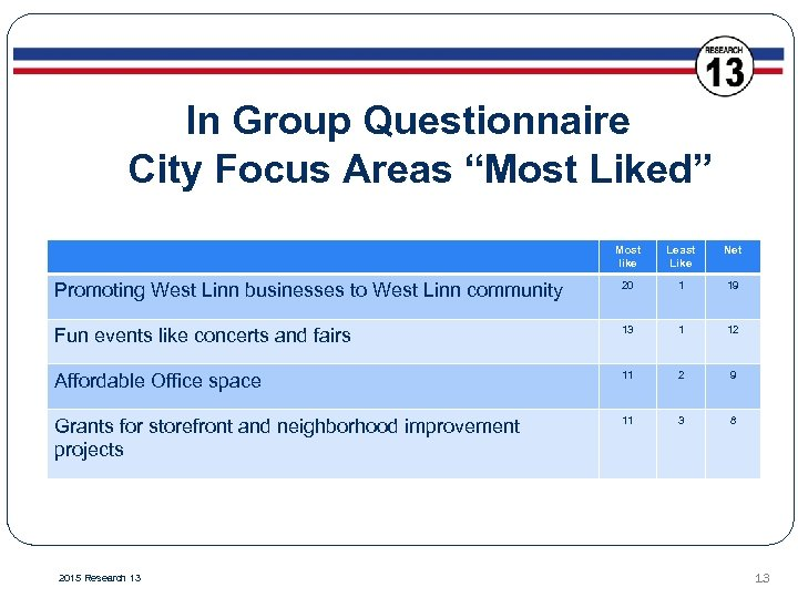 """In Group Questionnaire City Focus Areas """"Most Liked"""" Most like Least Like Net Promoting"""