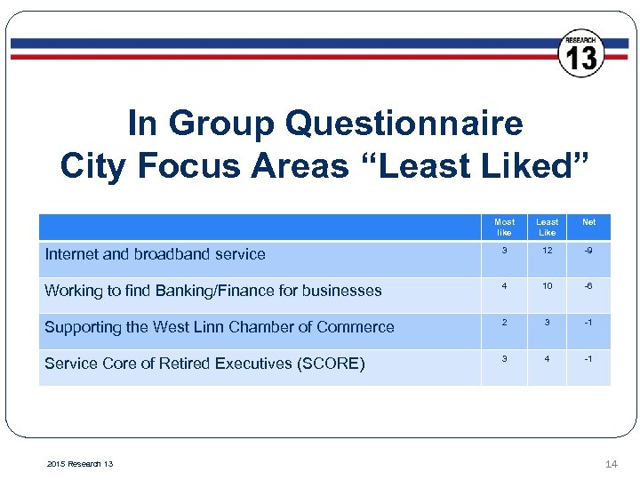 """In Group Questionnaire City Focus Areas """"Least Liked"""" Most like Least Like Net Internet"""