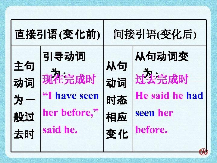 直接引语 (变 化前) 主句 引导动词 间接引语(变化后) 从句 从句动词变 为: 为: 现在完成时 动词 过去完成时 动词
