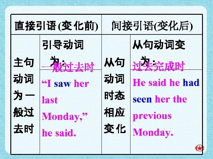 """直接引语 (变 化前) 引导动词 间接引语(变化后) 从句动词变 为: 为: 主句 一般过去时 从句 过去完成时 动词 """"I"""