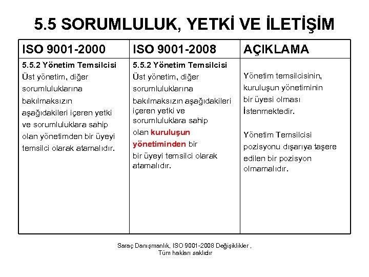 5. 5 SORUMLULUK, YETKİ VE İLETİŞİM ISO 9001 -2000 ISO 9001 -2008 5. 5.