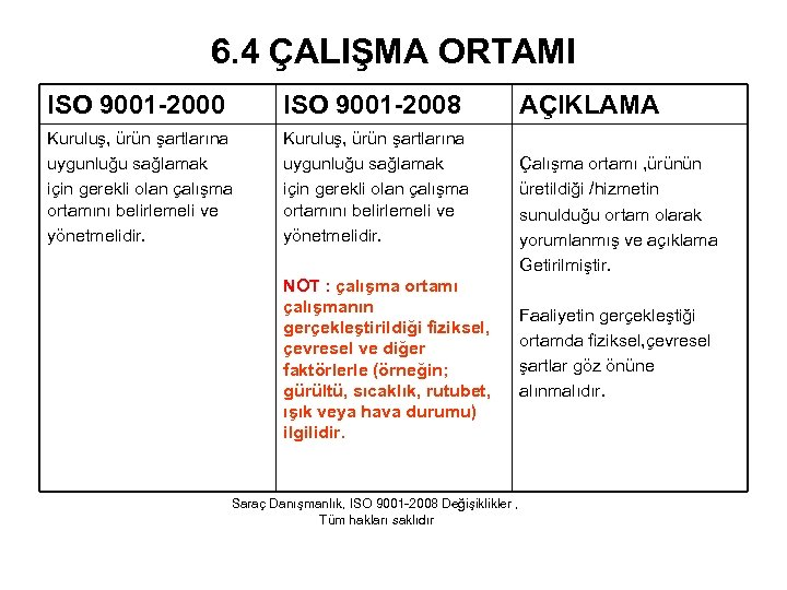 6. 4 ÇALIŞMA ORTAMI ISO 9001 -2000 ISO 9001 -2008 Kuruluş, ürün şartlarına uygunluğu