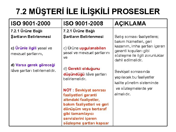 7. 2 MÜŞTERİ İLE İLİŞKİLİ PROSESLER ISO 9001 -2000 ISO 9001 -2008 7. 2.
