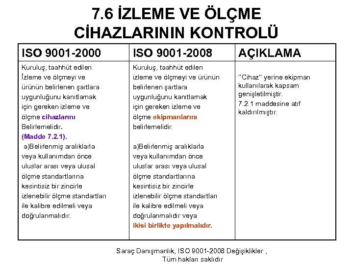 7. 6 İZLEME VE ÖLÇME CİHAZLARININ KONTROLÜ ISO 9001 -2000 ISO 9001 -2008 Kuruluş,