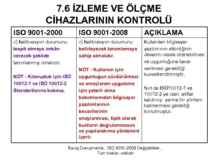 7. 6 İZLEME VE ÖLÇME CİHAZLARININ KONTROLÜ ISO 9001 -2000 ISO 9001 -2008 AÇIKLAMA