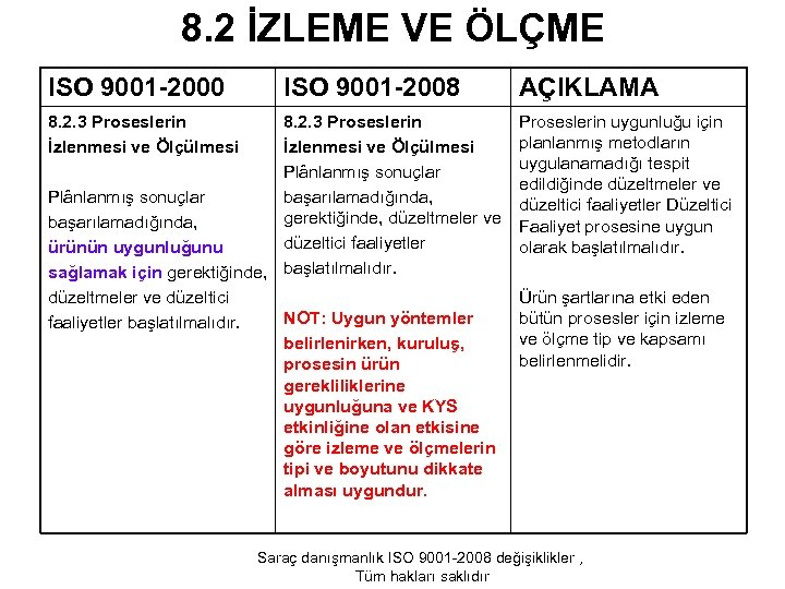 8. 2 İZLEME VE ÖLÇME ISO 9001 -2000 8. 2. 3 Proseslerin İzlenmesi ve