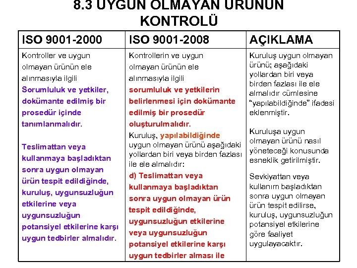 8. 3 UYGUN OLMAYAN ÜRÜNÜN KONTROLÜ ISO 9001 -2000 ISO 9001 -2008 AÇIKLAMA Kontroller