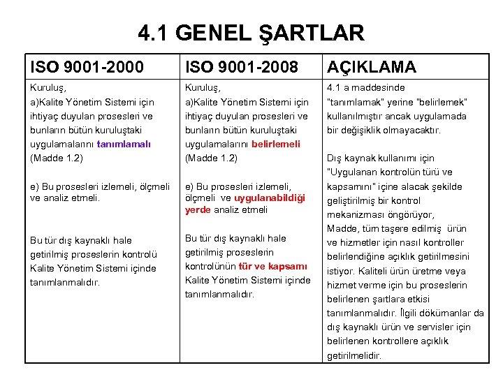 4. 1 GENEL ŞARTLAR ISO 9001 -2000 ISO 9001 -2008 AÇIKLAMA Kuruluş, a)Kalite Yönetim