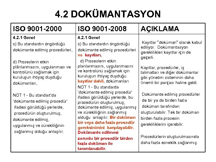 4. 2 DOKÜMANTASYON ISO 9001 -2000 ISO 9001 -2008 4. 2. 1 Genel c)
