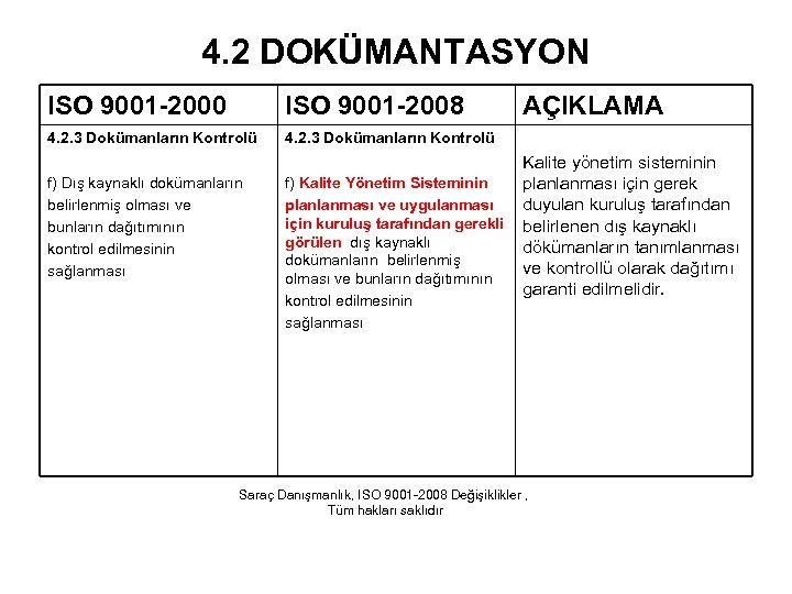 4. 2 DOKÜMANTASYON ISO 9001 -2000 ISO 9001 -2008 4. 2. 3 Dokümanların Kontrolü