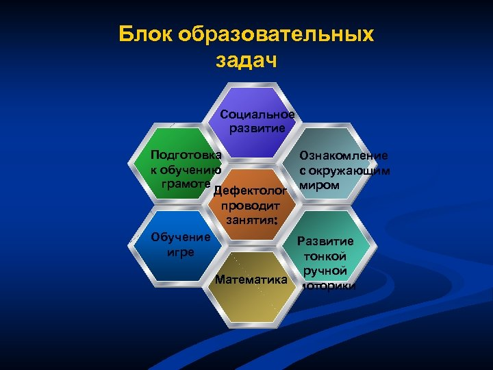 Блок образовательных задач Социальное развитие Подготовка к обучению грамоте Дефектолог проводит занятия: Обучение игре