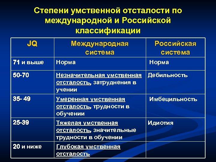 Степени умственной отсталости по международной и Российской классификации JQ Международная система Российская система 71